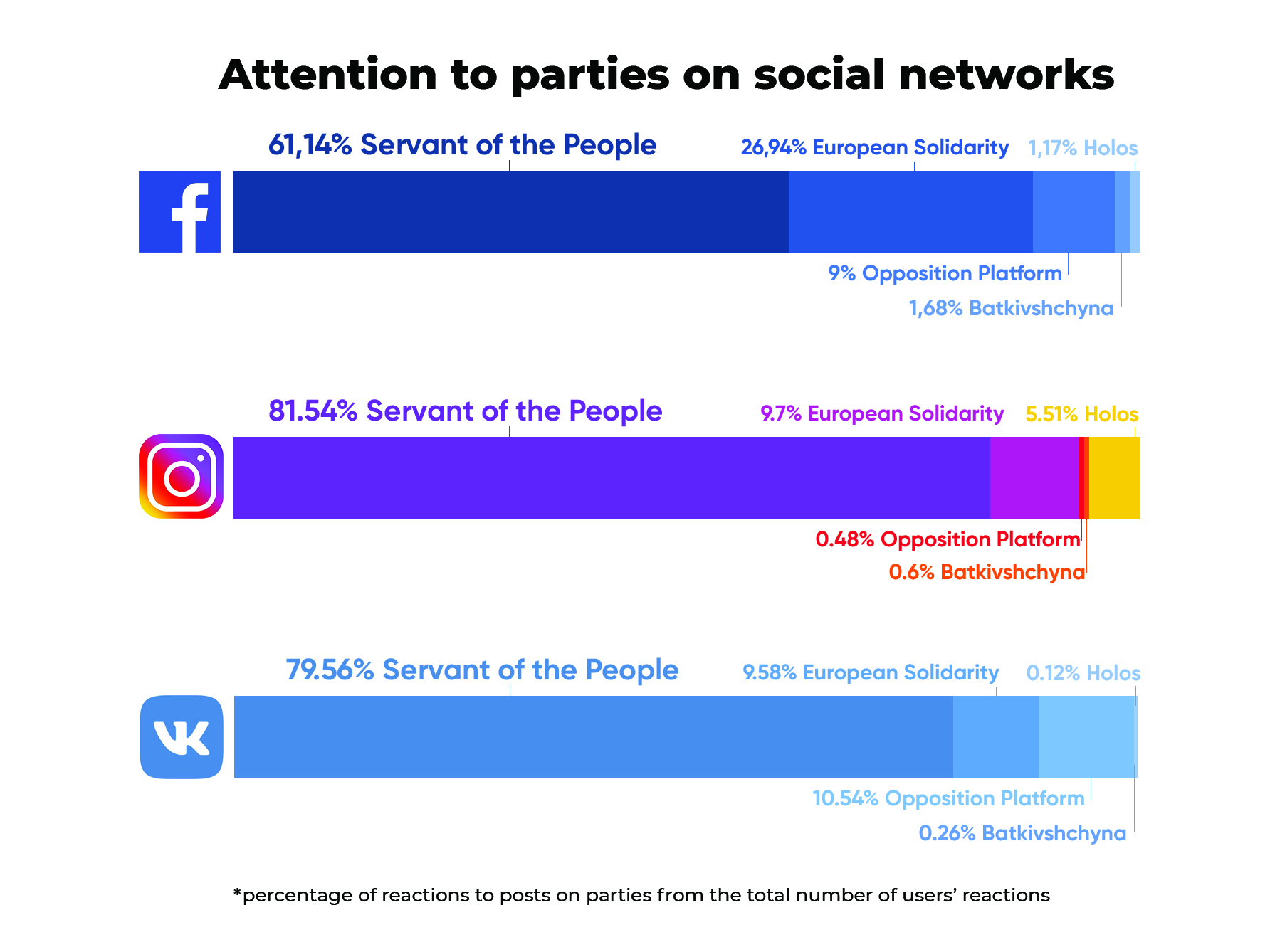Memocracy: What role social networks played in Ukraine's