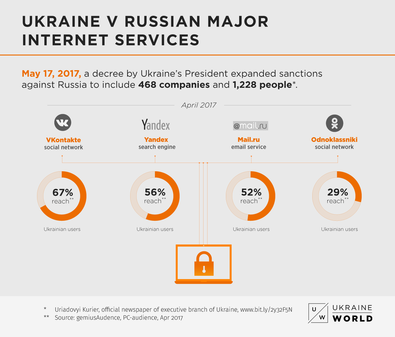 Online Wars: How Ukrainians Live Without the Russian